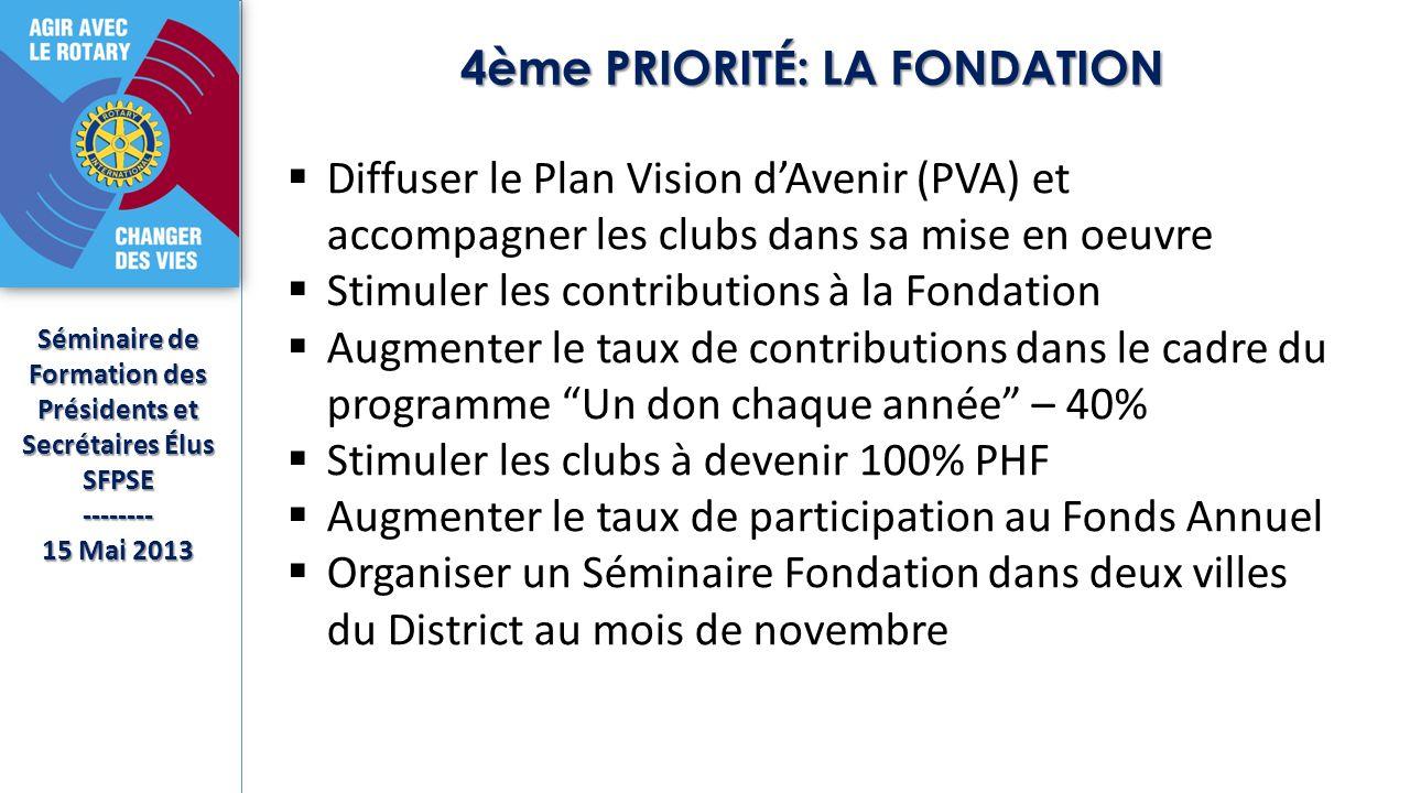 4ème PRIORITÉ: LA FONDATION Séminaire de Formation des Présidents et Secrétaires Élus SFPSE-------- 15 Mai 2013 Diffuser le Plan Vision dAvenir (PVA) et accompagner les clubs dans sa mise en oeuvre Stimuler les contributions à la Fondation Augmenter le taux de contributions dans le cadre du programme Un don chaque année – 40% Stimuler les clubs à devenir 100% PHF Augmenter le taux de participation au Fonds Annuel Organiser un Séminaire Fondation dans deux villes du District au mois de novembre