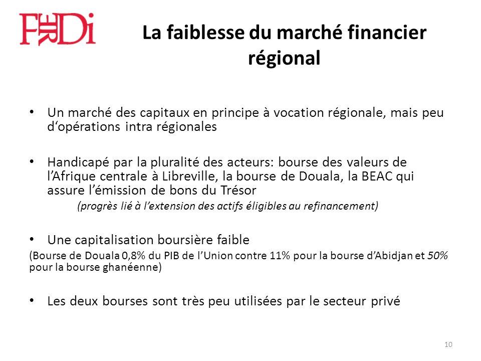 La faiblesse du marché financier régional Un marché des capitaux en principe à vocation régionale, mais peu dopérations intra régionales Handicapé par