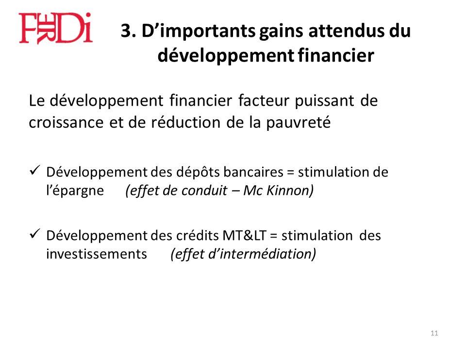 3. Dimportants gains attendus du développement financier Le développement financier facteur puissant de croissance et de réduction de la pauvreté Déve