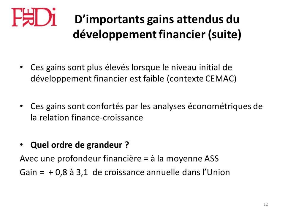 Dimportants gains attendus du développement financier (suite) Ces gains sont plus élevés lorsque le niveau initial de développement financier est faib