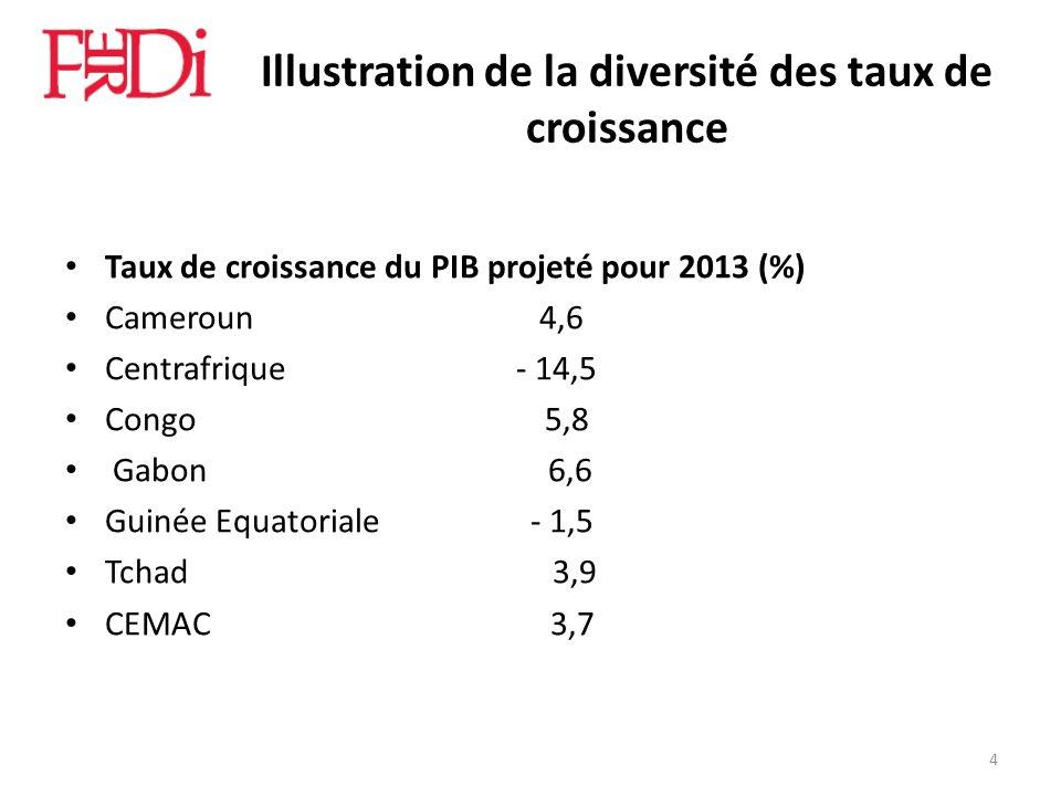Illustration de la diversité des taux de croissance Taux de croissance du PIB projeté pour 2013 (%) Cameroun 4,6 Centrafrique - 14,5 Congo 5,8 Gabon 6