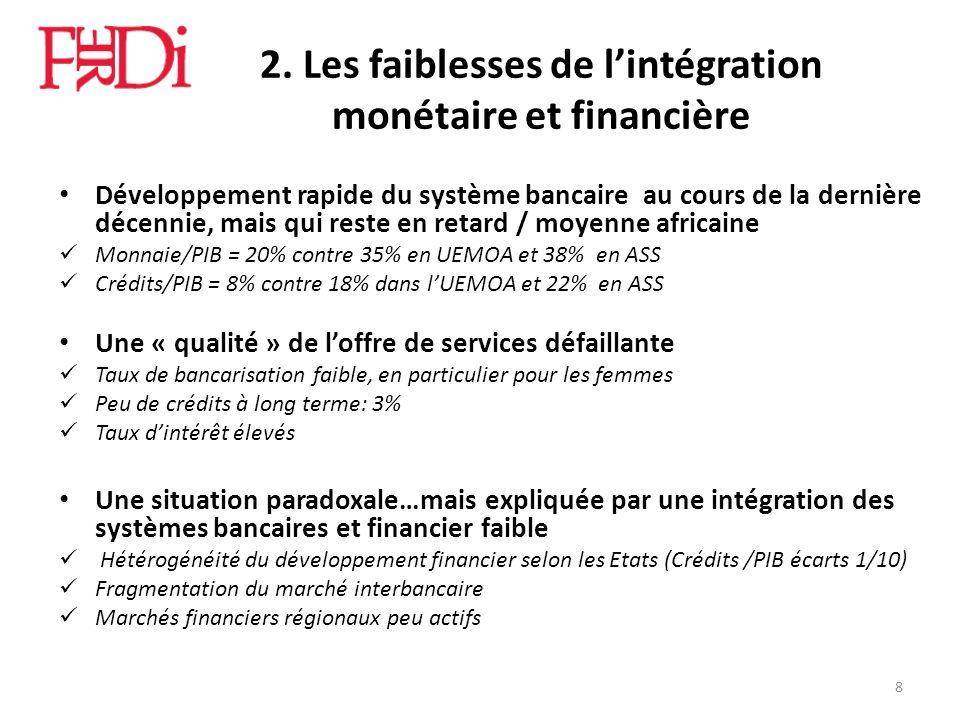 2. Les faiblesses de lintégration monétaire et financière Développement rapide du système bancaire au cours de la dernière décennie, mais qui reste en