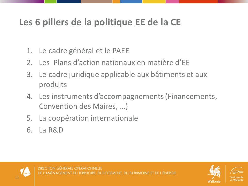 16 Les « outils EE » de la CE 1.Le Bâtiment : PEB, recast PEB 2.Les Produits : écoconception 3.La Cogénération : 2004/8 4.Les services énergétiques : 2006/32