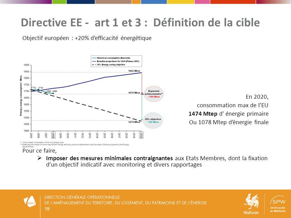 20 Directive EE - art 7 : Mécanismes dobligations EE La méthode de calcul (annexe V) Objectif = atteindre au 31 décembre 2020 un objectif cumulé de nouvelles EE (la répartition sur la trajectoire est libre) 2014 : 1.5 % 2015 : 3 % 2016 : 4.5 % 2017 : 6.0 % 2018 : 7.5 % 2019 : 9.0 % 2020 : 10.5 % Total : 42.0 % Durée de vie EE « démontrables » + vérification Additionnalité (pas double comptage)