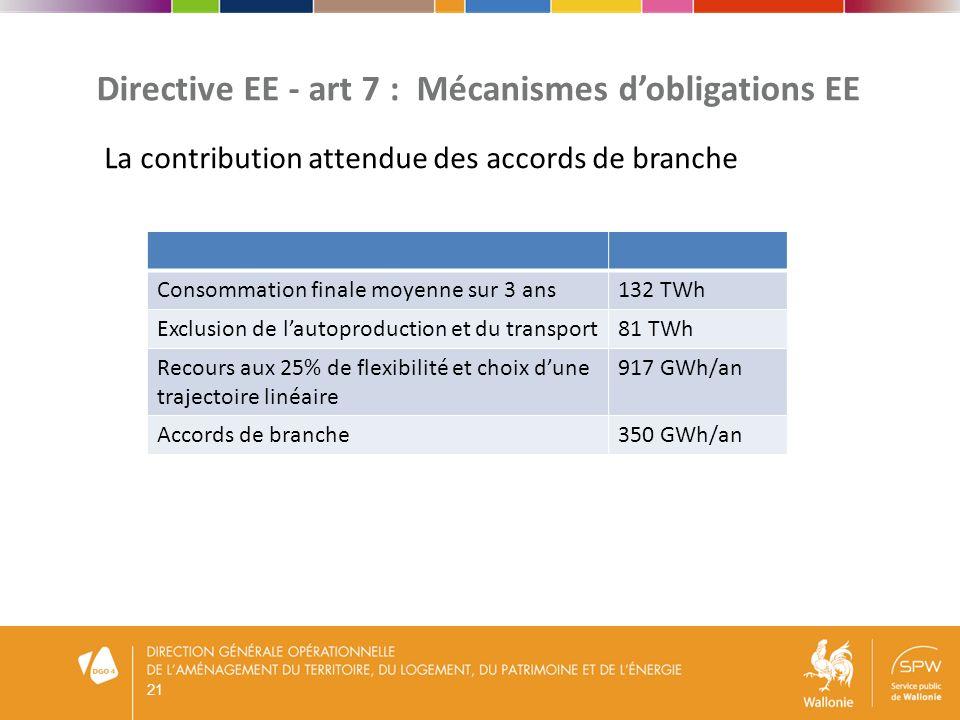 22 Les objectifs européens à lhorizon 2030 CEParlement EEPas chiffré40% SER27%30% CO240% LEcho du 6 février 2014 Propositions actuelles