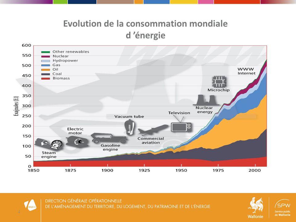 5 Qui consomme(ra) lénergie ? IEA energy outlook 2013