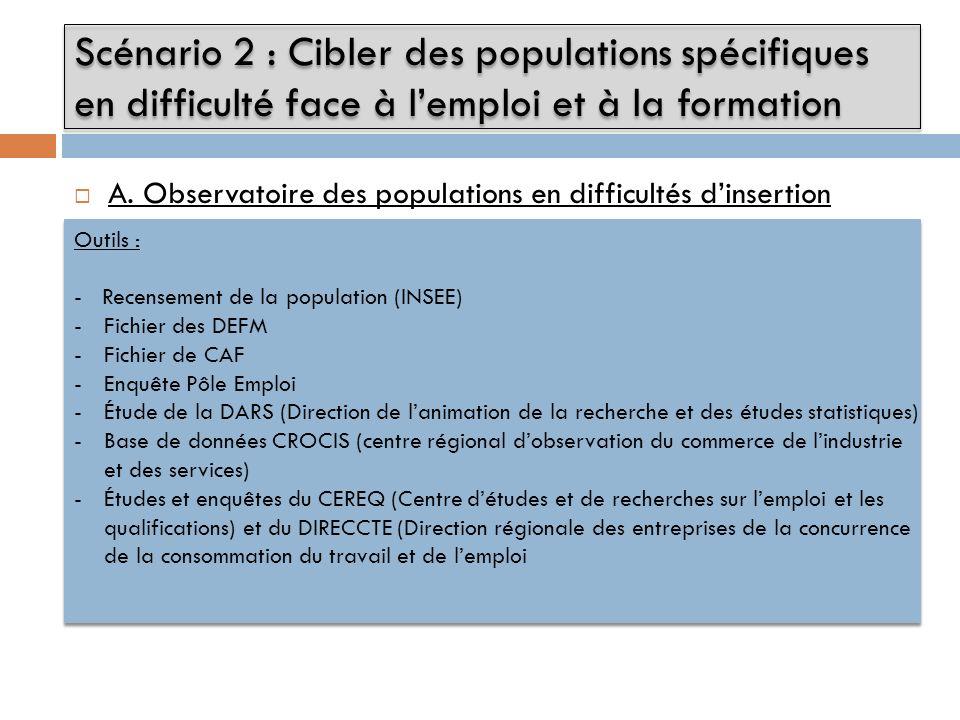 A. Observatoire des populations en difficultés dinsertion Scénario 2 : Cibler des populations spécifiques en difficulté face à lemploi et à la formati