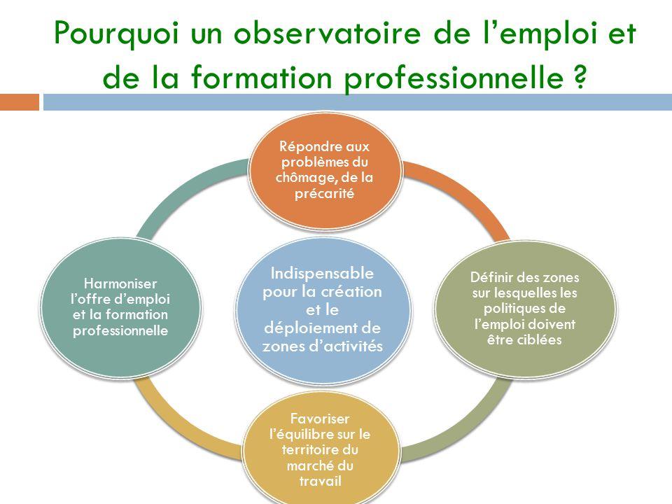 Pourquoi un observatoire de lemploi et de la formation professionnelle ? Indispensable pour la création et le déploiement de zones dactivités Répondre