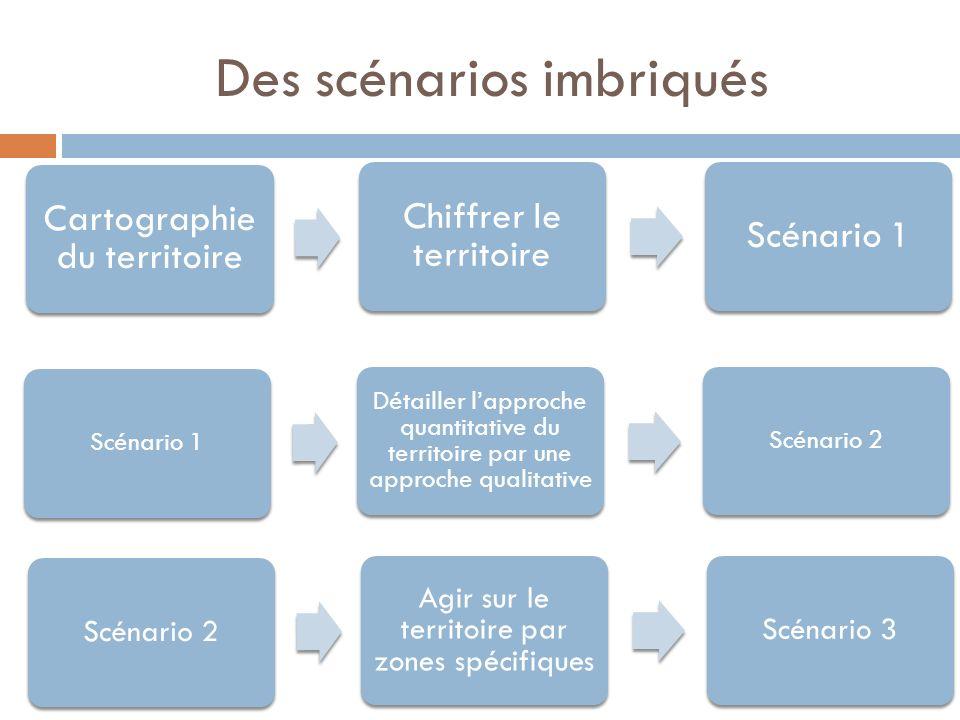 Des scénarios imbriqués Cartographie du territoire Chiffrer le territoire Scénario 1 Détailler lapproche quantitative du territoire par une approche q