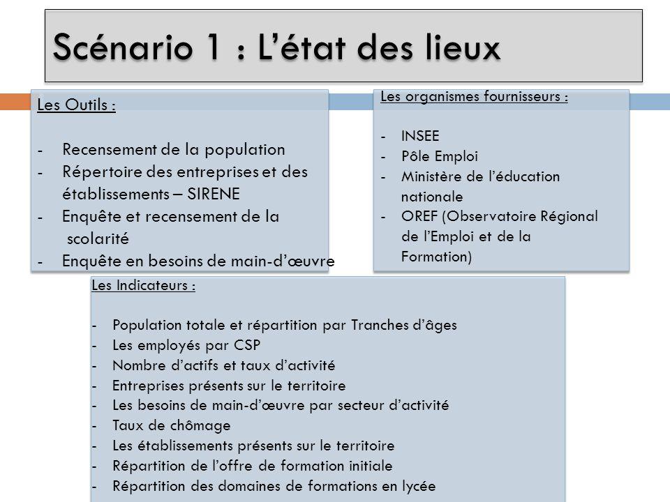 Les Outils : -Recensement de la population -Répertoire des entreprises et des établissements – SIRENE -Enquête et recensement de la scolarité -Enquête