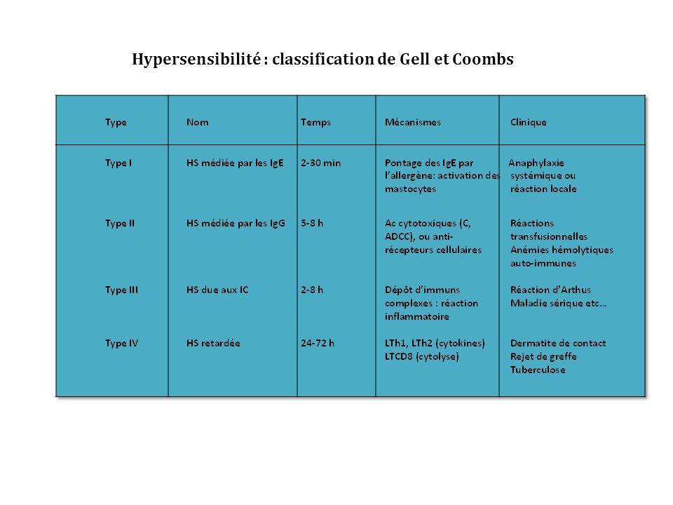pollen allergène LTCD4 CD CMHII TCR CD40 CMHII x LB spécifique de l allergène LTh2 CD40l LTh2 LB IgE CD40-CD40l Présentation de lag par les LB aux LTh2 Génération des LTh2 plasmocyte IL-4, 5, 9, 13 Les IgE : lélément essentiel de la réaction allergique!!.