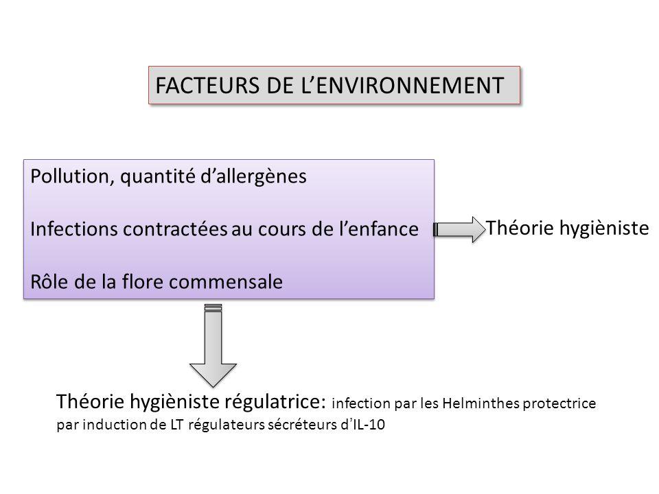 FACTEURS DE LENVIRONNEMENT Pollution, quantité dallergènes Infections contractées au cours de lenfance Rôle de la flore commensale Pollution, quantité