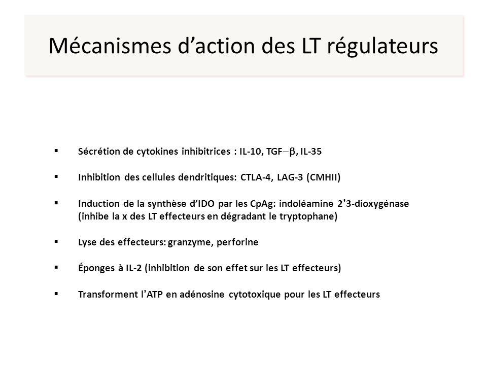 Mécanismes daction des LT régulateurs Sécrétion de cytokines inhibitrices : IL-10, TGF, IL-35 Inhibition des cellules dendritiques: CTLA-4, LAG-3 (CMH