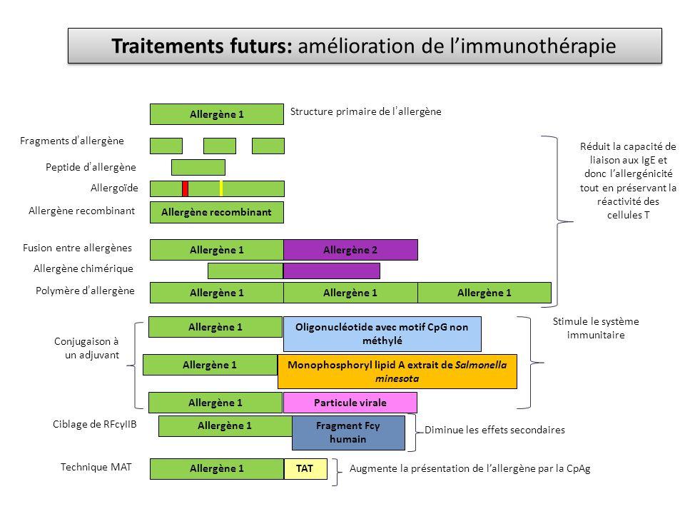 Traitements futurs: amélioration de limmunothérapie Allergène 1 Allergène recombinant Allergène 1Allergène 2 Allergène 1 Réduit la capacité de liaison