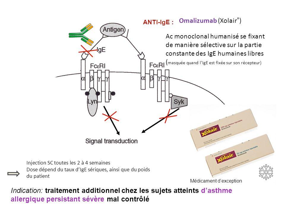 ANTI-IgE : Injection SC toutes les 2 à 4 semaines Dose dépend du taux dIgE sériques, ainsi que du poids du patient Ac monoclonal humanisé se fixant de