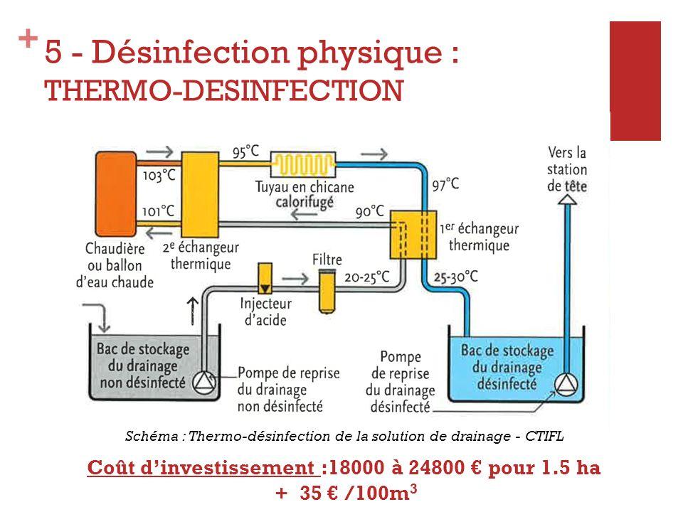 + 5 - Désinfection physique : THERMO-DESINFECTION Coût dinvestissement :18000 à 24800 pour 1.5 ha + 35 /100m 3 Schéma : Thermo-désinfection de la solu