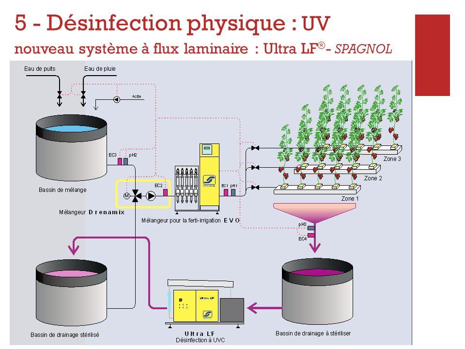 + 5 - Désinfection chimique : OZONISATION Oxydation des matières organiques et des micro-organismes par lozone Système efficace Procédé complexe DANGEROSITÉ DU SYSTEME : mesures de sécurité indispensables Coût dinvestissement : 38100 pour 3 ha + 1.2 /100 m 3