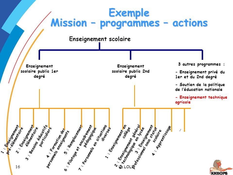 16 La LOLF Exemple Mission – programmes – actions 1 : Enseignement en collège Enseignement scolaire public 1er degré Enseignement scolaire public 2nd