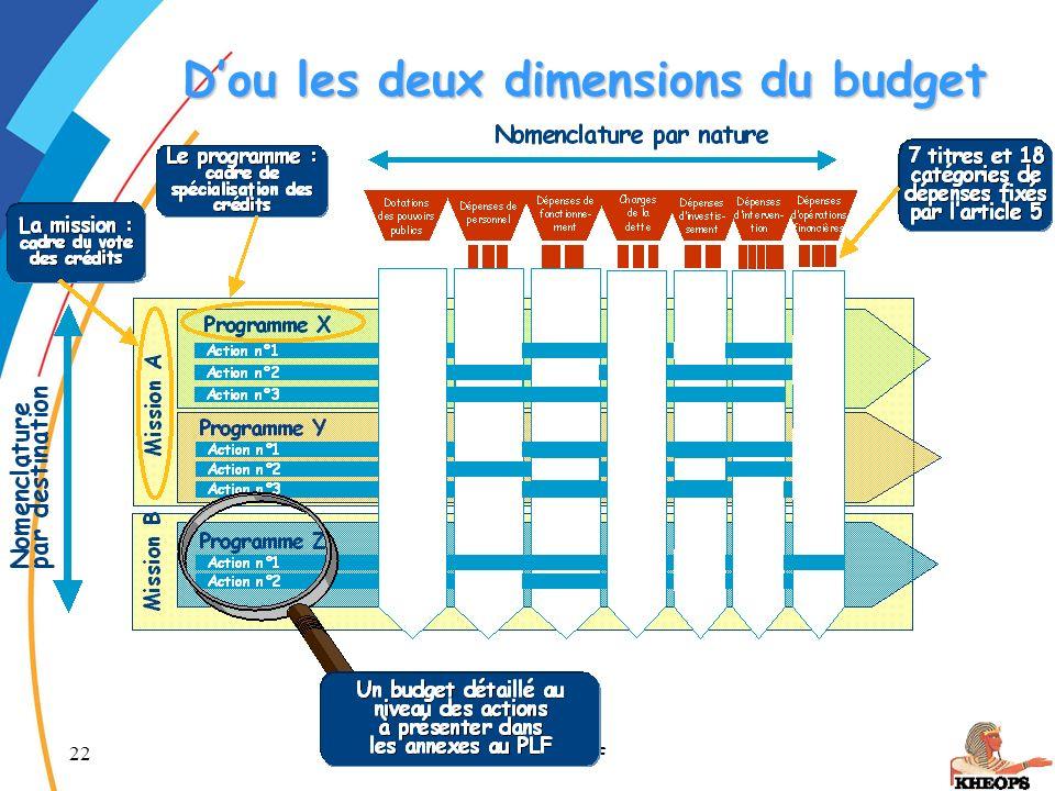 22 La LOLF Dou les deux dimensions du budget