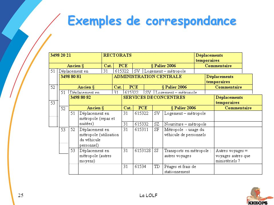25 La LOLF Exemples de correspondance