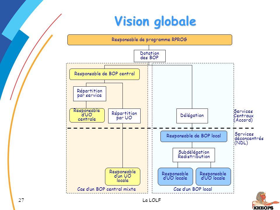27 La LOLF Cas dun BOP central mixte Cas dun BOP local Vision globale Responsable de programme RPROG Responsable dUO centrale Responsable dun UO local