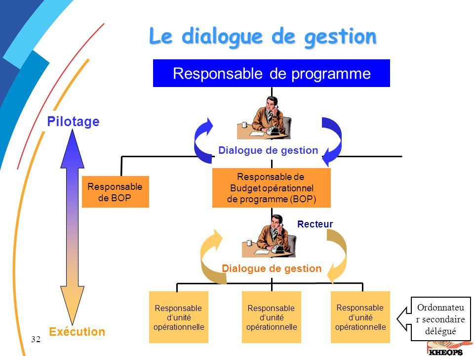 32 La LOLF Le dialogue de gestion Responsable de programme Responsable de BOP Responsable de Budget opérationnel de programme (BOP) Responsable dunité