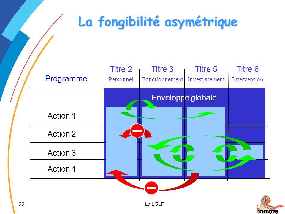 33 La LOLF La fongibilité asymétrique Programme Enveloppe globale Titre 2 Personnel Titre 3 Fonctionnement Titre 6 Intervention Titre 5 Investissement