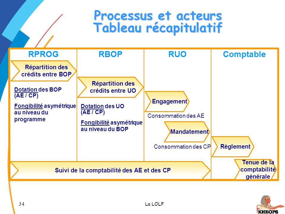 34 La LOLF Processus et acteurs Tableau récapitulatif RBOPComptableRUORPROG Répartition des crédits entre BOP Répartition des crédits entre UO Engagem