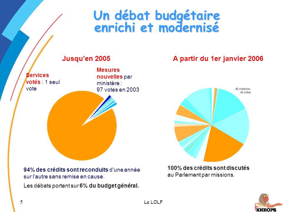 5 La LOLF Un débat budgétaire enrichi et modernisé Jusqu'en 2005 94% des crédits sont reconduits d'une année sur l'autre sans remise en cause. Les déb