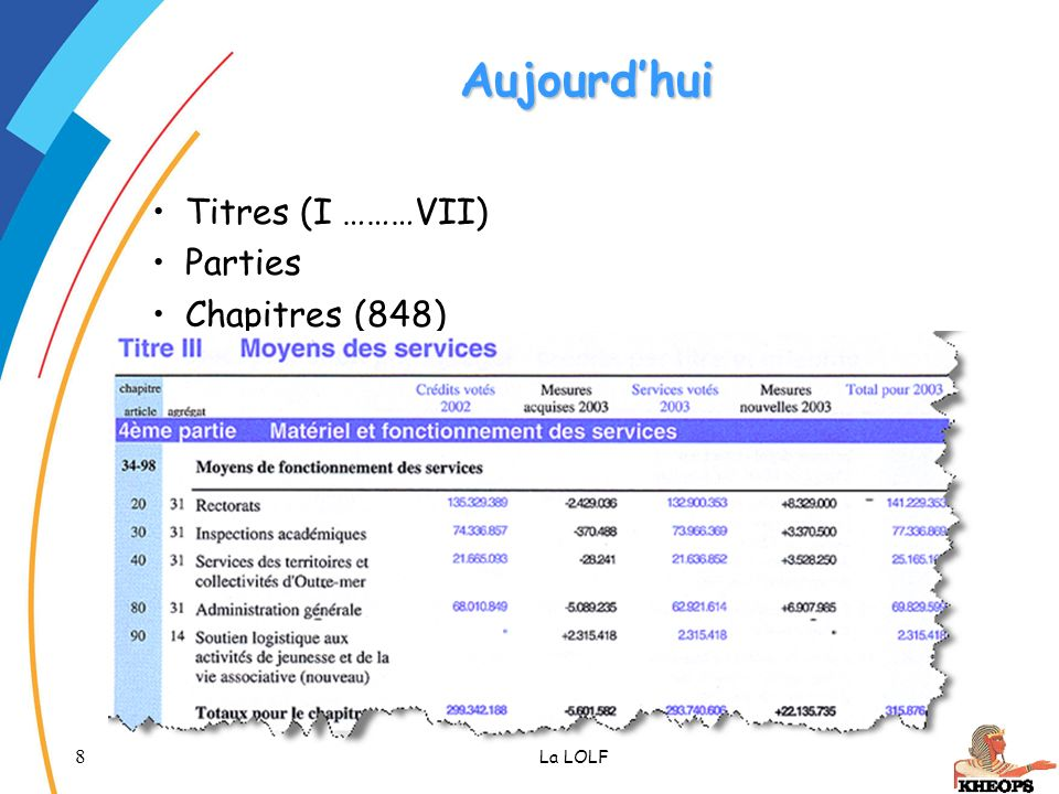 19 La LOLF Présentation des crédits Nomenclature par destination Missions Programmes Actions Nomenclature par nature Titres (x7) Catégories (x18) Double présentation / ventilation des crédits