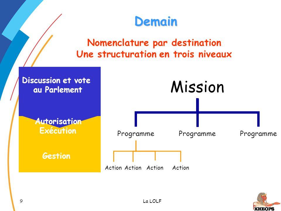 9 La LOLF Mission Programme Action Gestion Discussion et vote au Parlement Autorisation Exécution Nomenclature par destination Une structuration en tr