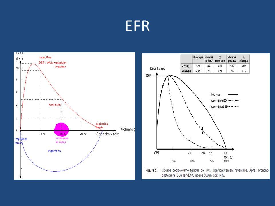 traitement Ttt des exacerbation/crise aigue - Beta 2 daction rapide à la demande - Si crise dasthme aigue/exacerbation majoration du traitement: 10j de Beta2 daction rapide 4 fois par jour 3- 5j de CT orale 1mg/kg max 60mg/j