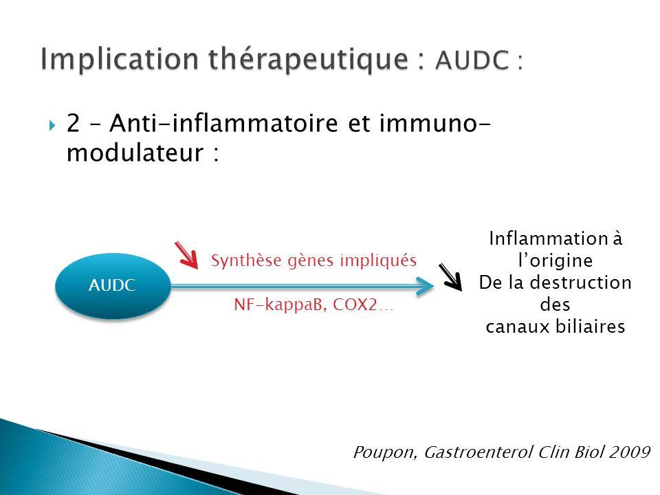 2 – Anti-inflammatoire et immuno- modulateur : AUDC Synthèse gènes impliqués Inflammation à lorigine De la destruction des canaux biliaires NF-kappaB, COX2… Poupon, Gastroenterol Clin Biol 2009