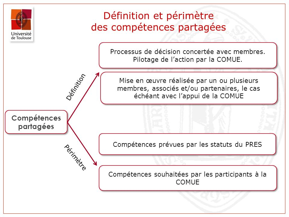 Définition et périmètre des compétences partagées Compétences partagées Compétences prévues par les statuts du PRES Compétences souhaitées par les participants à la COMUE Processus de décision concertée avec membres.