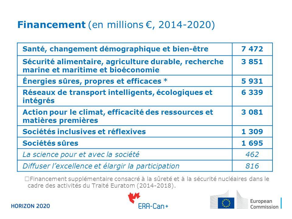 Financement (en millions, 2014-2020) Financement supplémentaire consacré à la sûreté et à la sécurité nucléaires dans le cadre des activités du Traité Euratom (2014-2018).