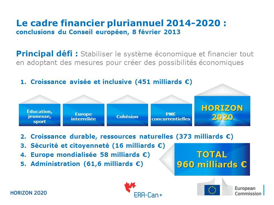 Coopération internationale dans le cadre dHorizon 2020 Message clé Horizon 2020 est ouvert aux participants du monde entier.