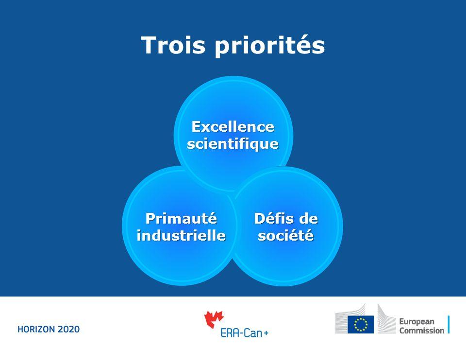 Trois priorités Excellence scientifique Primauté industrielle Défis de société
