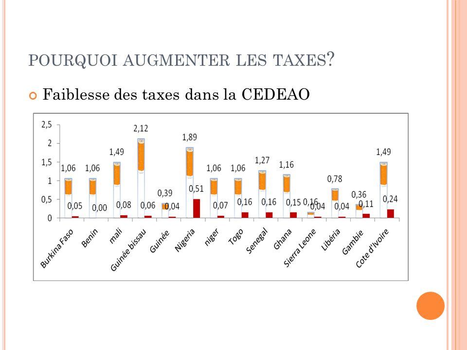 POURQUOI AUGMENTER LES TAXES ? Faiblesse des taxes dans la CEDEAO