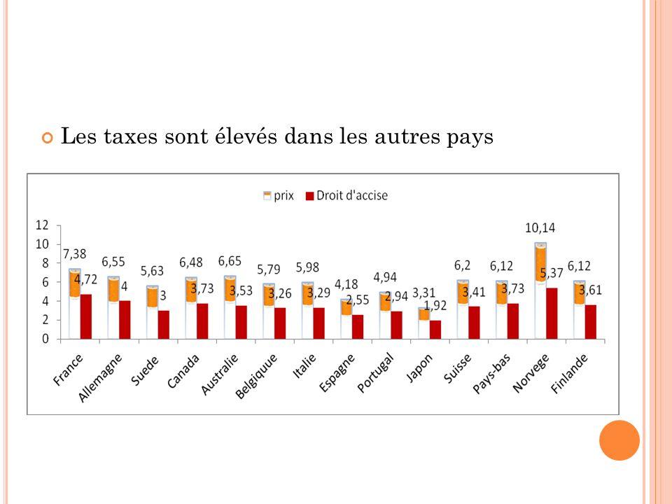 Les taxes sont élevés dans les autres pays