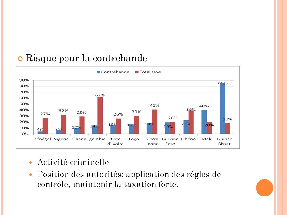Risque pour la contrebande Activité criminelle Position des autorités: application des règles de contrôle, maintenir la taxation forte.