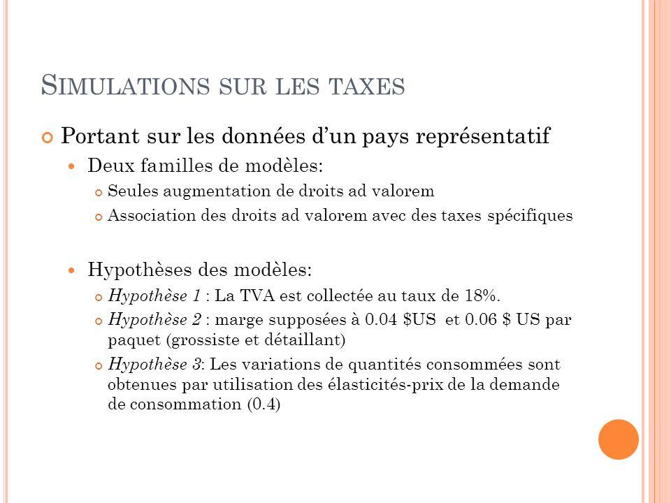 S IMULATIONS SUR LES TAXES Portant sur les données dun pays représentatif Deux familles de modèles: Seules augmentation de droits ad valorem Associati