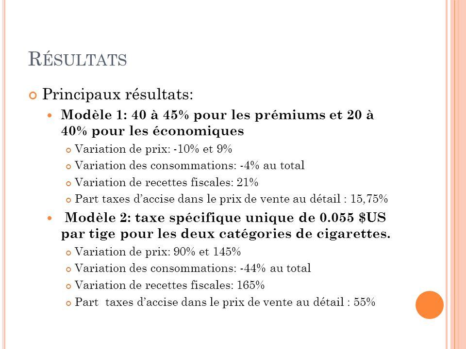 R ÉSULTATS Principaux résultats: Modèle 1: 40 à 45% pour les prémiums et 20 à 40% pour les économiques Variation de prix: -10% et 9% Variation des con