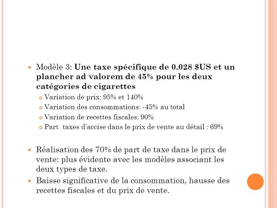 Modèle 3: Une taxe spécifique de 0.028 $US et un plancher ad valorem de 45% pour les deux catégories de cigarettes Variation de prix: 95% et 140% Vari