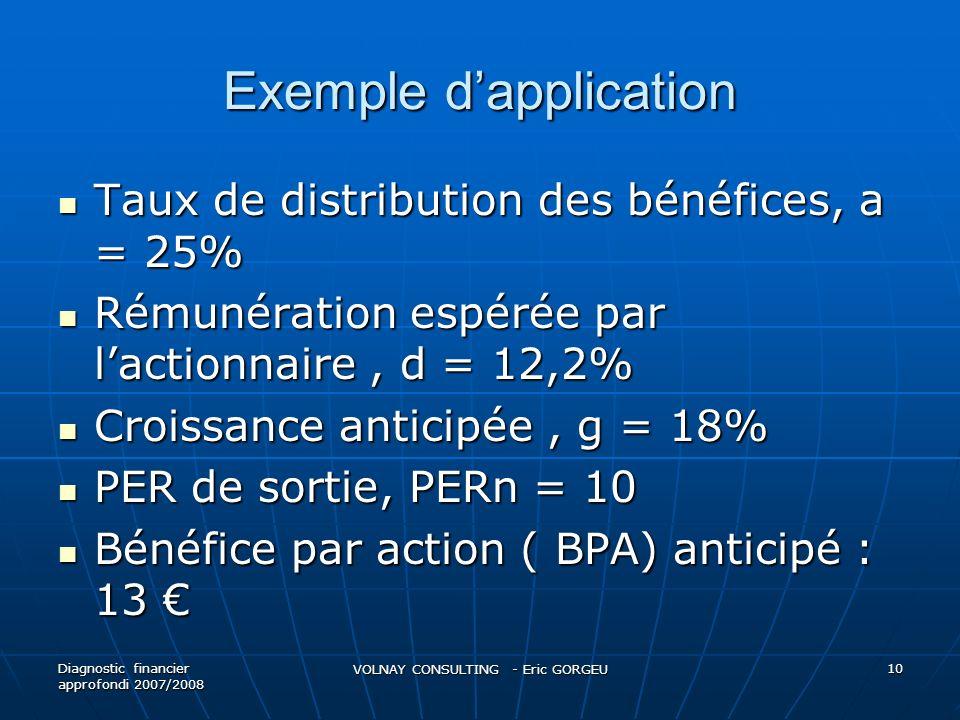 Exemple dapplication Taux de distribution des bénéfices, a = 25% Taux de distribution des bénéfices, a = 25% Rémunération espérée par lactionnaire, d