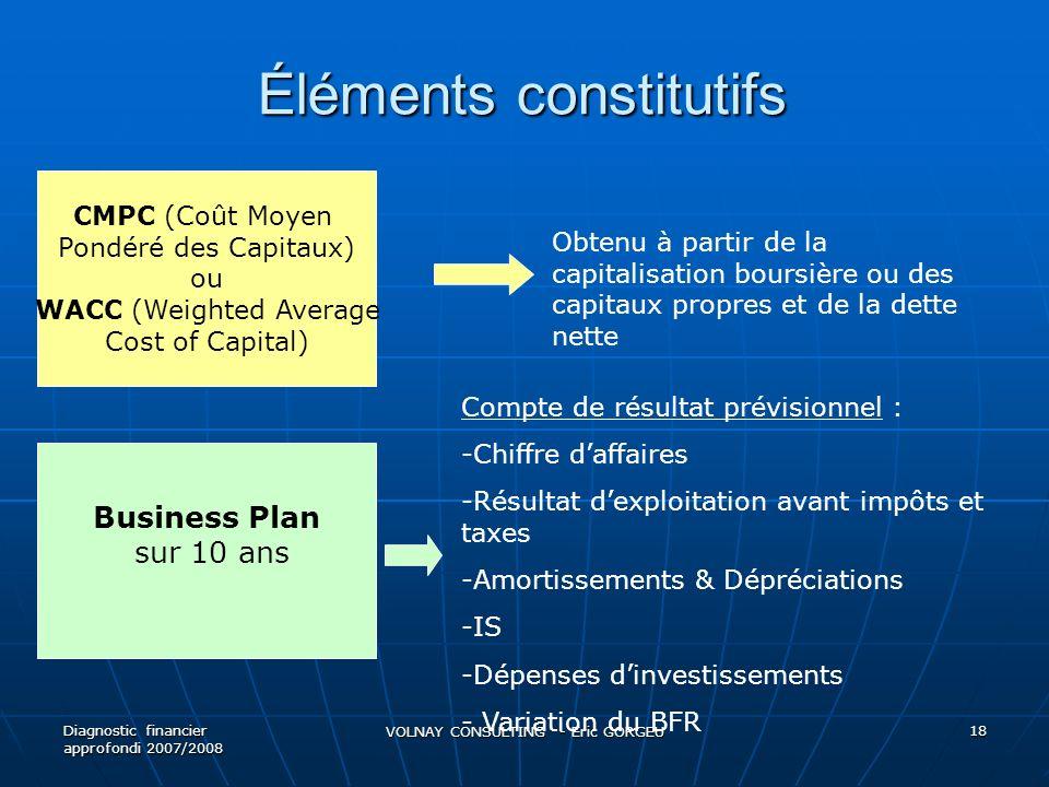 Éléments constitutifs Diagnostic financier approfondi 2007/2008 VOLNAY CONSULTING - Eric GORGEU 18 CMPC (Coût Moyen Pondéré des Capitaux) ou WACC (Wei