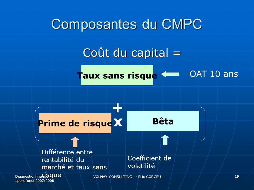 Composantes du CMPC Coût du capital = Coût du capital = Diagnostic financier approfondi 2007/2008 VOLNAY CONSULTING - Eric GORGEU 19 Taux sans risque