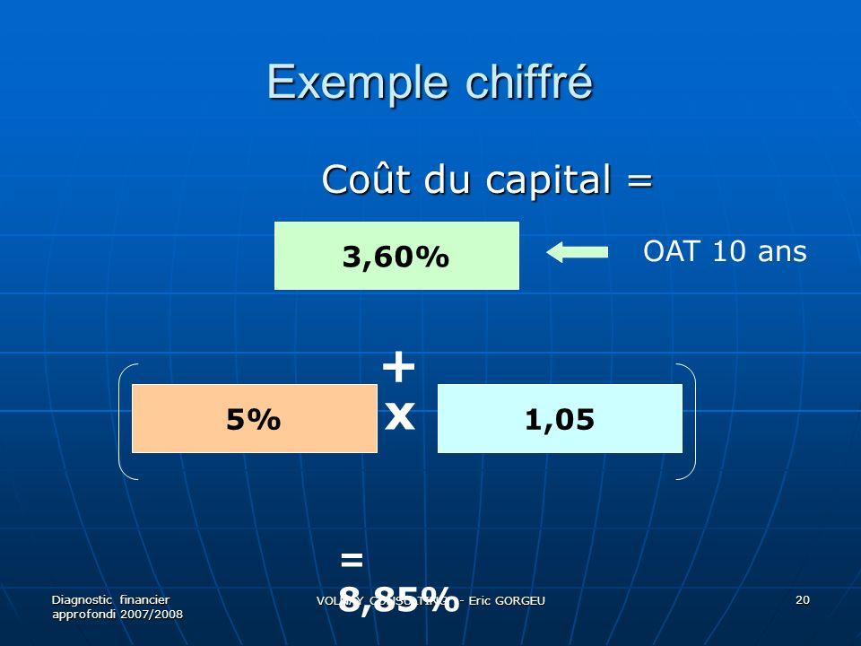 Exemple chiffré Coût du capital = Coût du capital = Diagnostic financier approfondi 2007/2008 VOLNAY CONSULTING - Eric GORGEU 20 3,60% + 5% OAT 10 ans