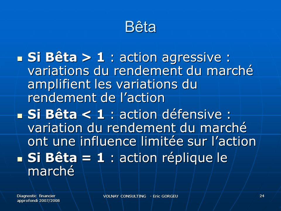 Bêta Si Bêta > 1 : action agressive : variations du rendement du marché amplifient les variations du rendement de laction Si Bêta > 1 : action agressi