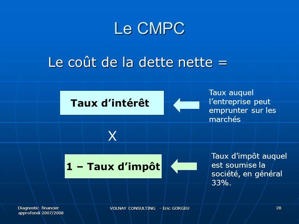 Le CMPC Le coût de la dette nette = Diagnostic financier approfondi 2007/2008 VOLNAY CONSULTING - Eric GORGEU 28 Taux dintérêt X 1 – Taux dimpôt Taux