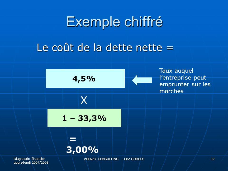 Exemple chiffré Le coût de la dette nette = Diagnostic financier approfondi 2007/2008 VOLNAY CONSULTING - Eric GORGEU 29 4,5% X 1 – 33,3% Taux auquel